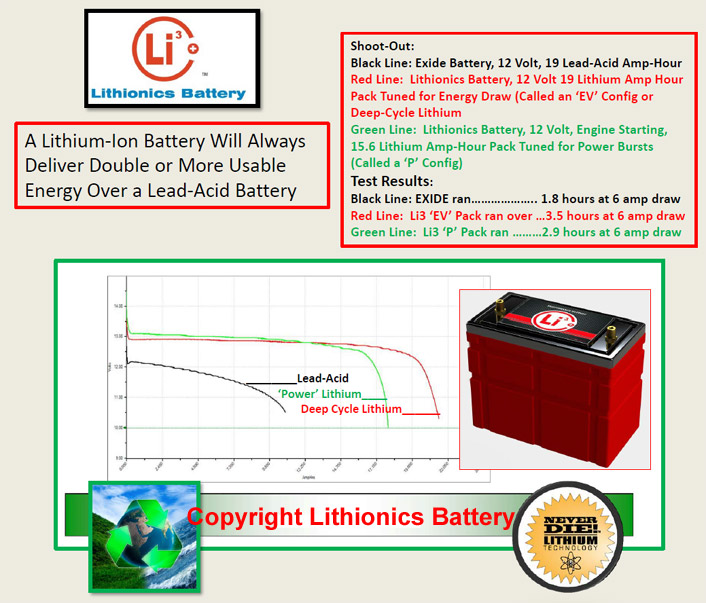 Replace your inefficient, heavy lead acid batteries with powerful, lightweight lithium-ion batteries.